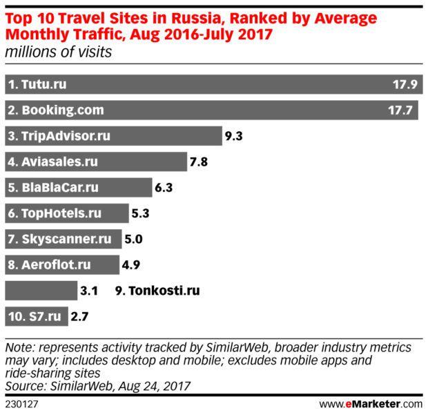 Siti del settore viaggi più popolari in Russia