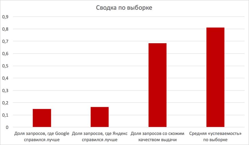 Grafico del confronto tra Yandex e Google