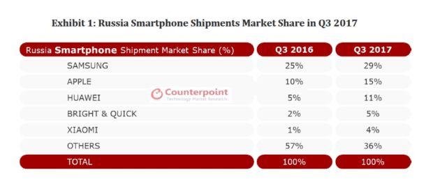 Grafico con le quote di mercato degli smartphone per Brand in Russia nel 2017