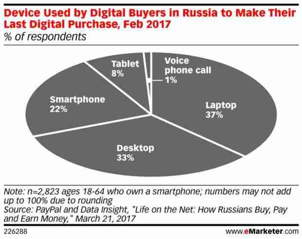 Grafico dei dispositivi più usati per l'acquisto on line sul mercato russo